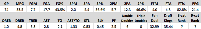 Free Fantasy Basketball Projections -  Carmelo Anthony