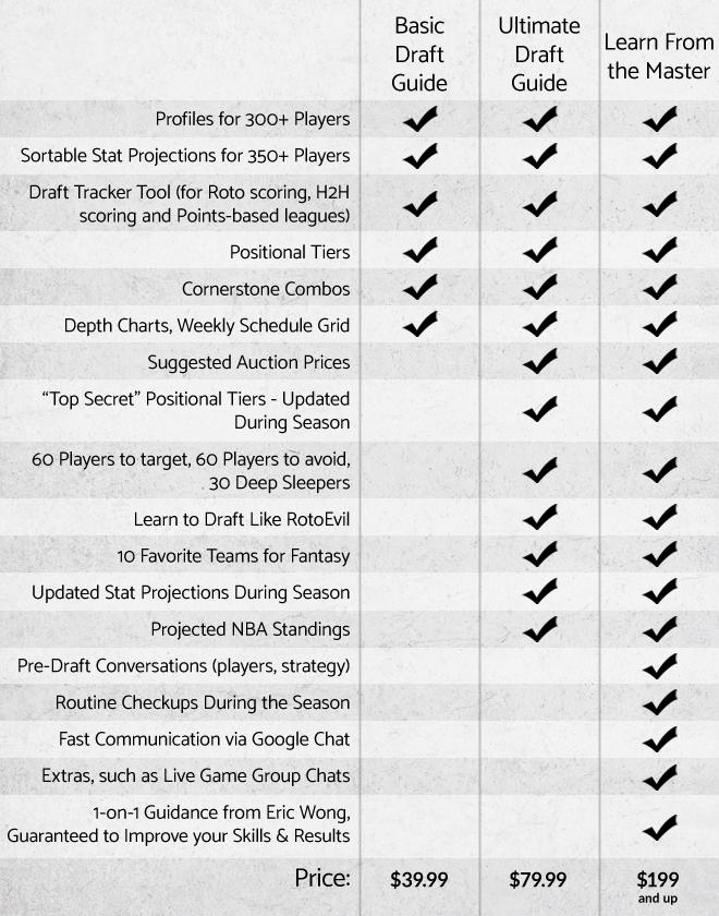 Purchase RotoEvil's Fantasy Basketball Draft Guide